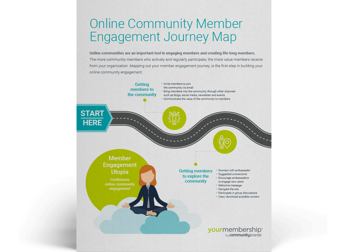Online Community Member Engagement Journey Map